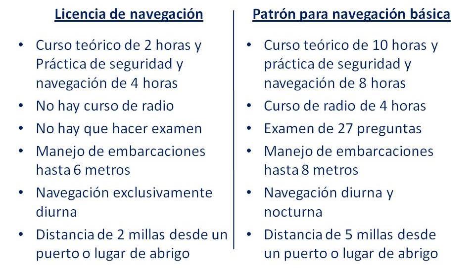 Diferencias entre Licencia y Pnb