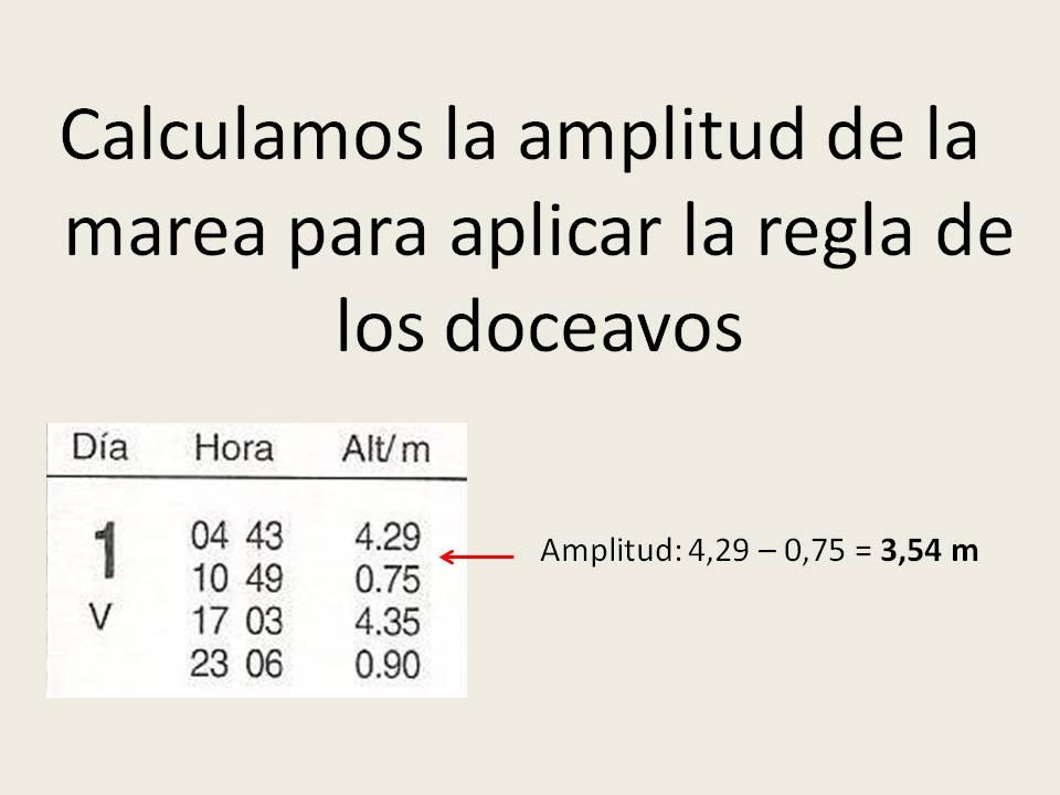 Cálculo de la amplitud marea - Escuela Náutica Sotavento